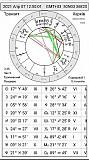 Услуги астролога Харьков